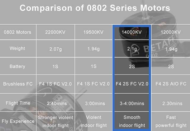 comparaison moteur betafpv 0802